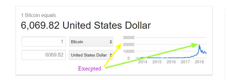 Bitcoin Halloween 2018Expected Price 2500000$