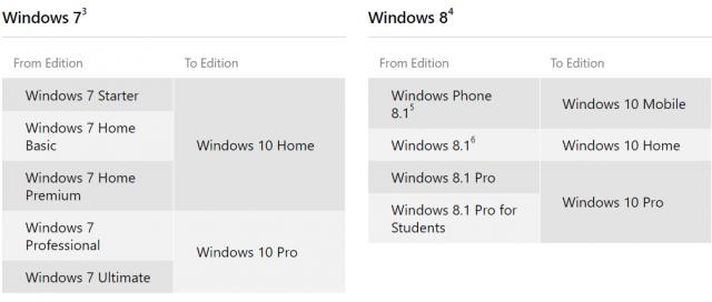 Windows Edition