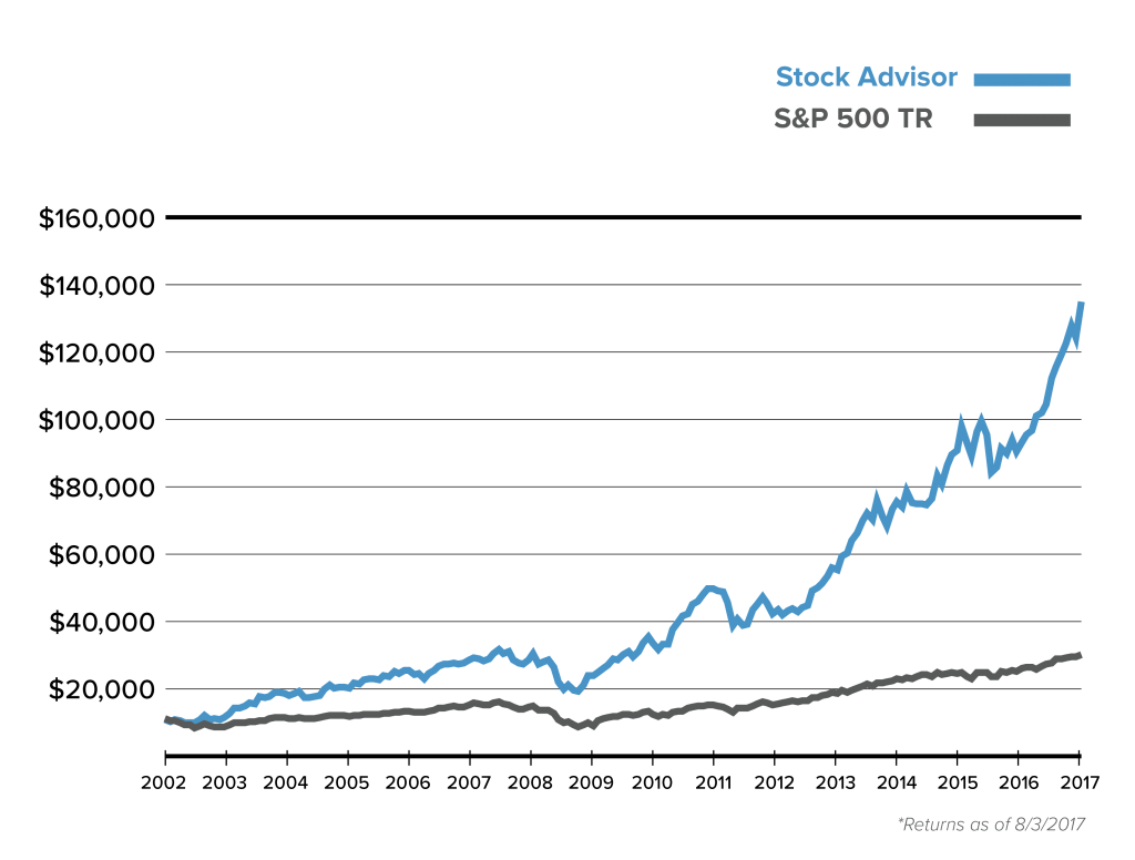 Twitter Stock Market Advantage