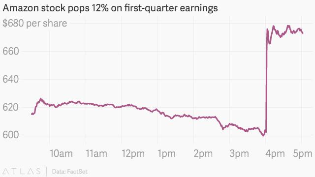 Amazon Stock Price Prediction