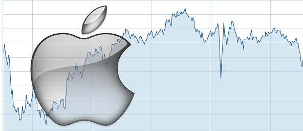 [Best Guide] Apple Stock Market Advantages