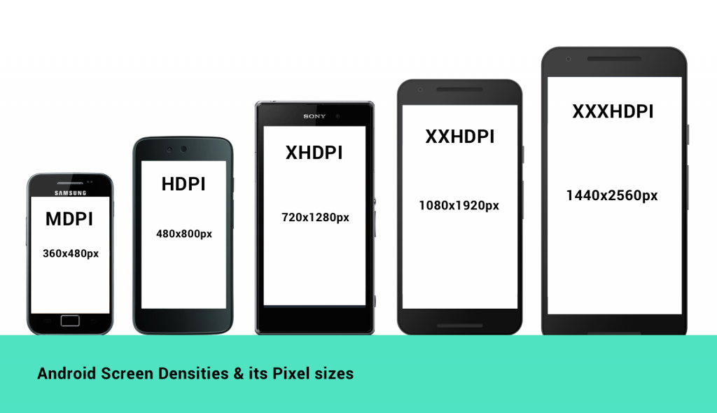 Consider On Android Screen Size