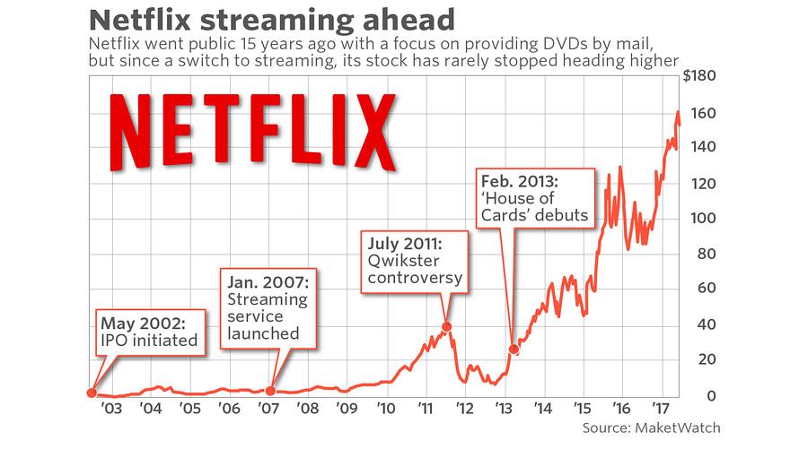 Netflix Stock Market